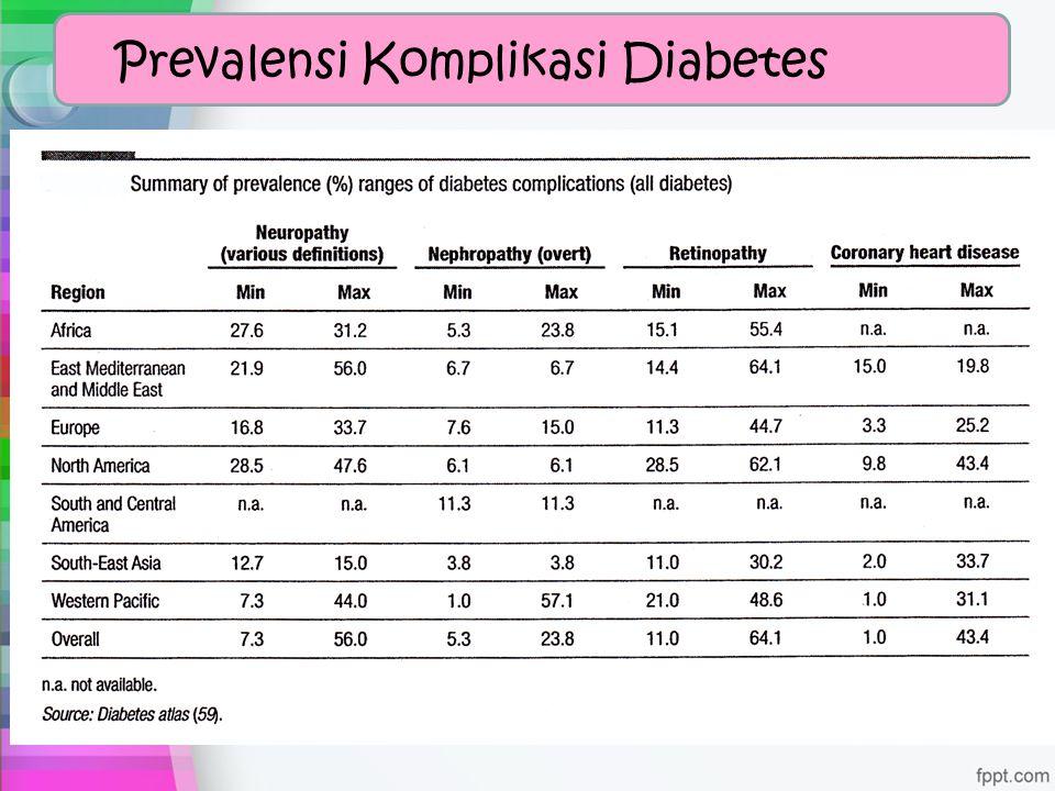 Prevalensi Komplikasi Diabetes