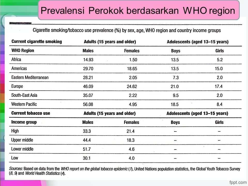 Prevalensi Perokok berdasarkan WHO region