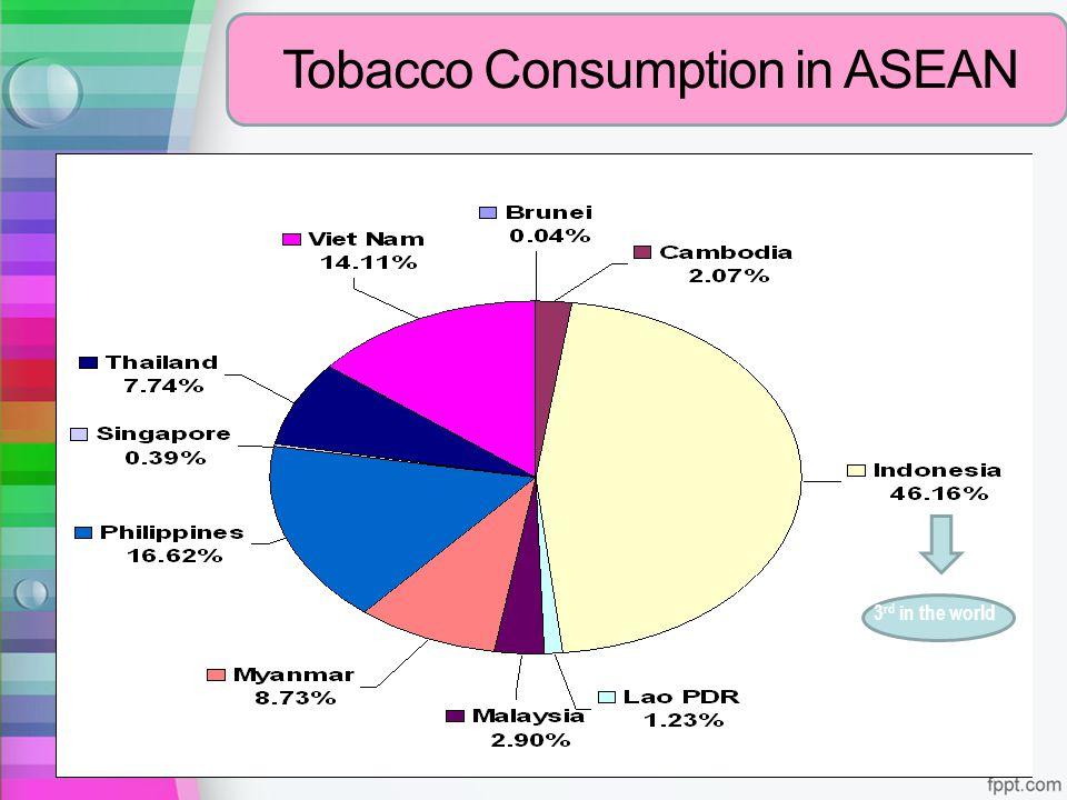 Tobacco Consumption in ASEAN