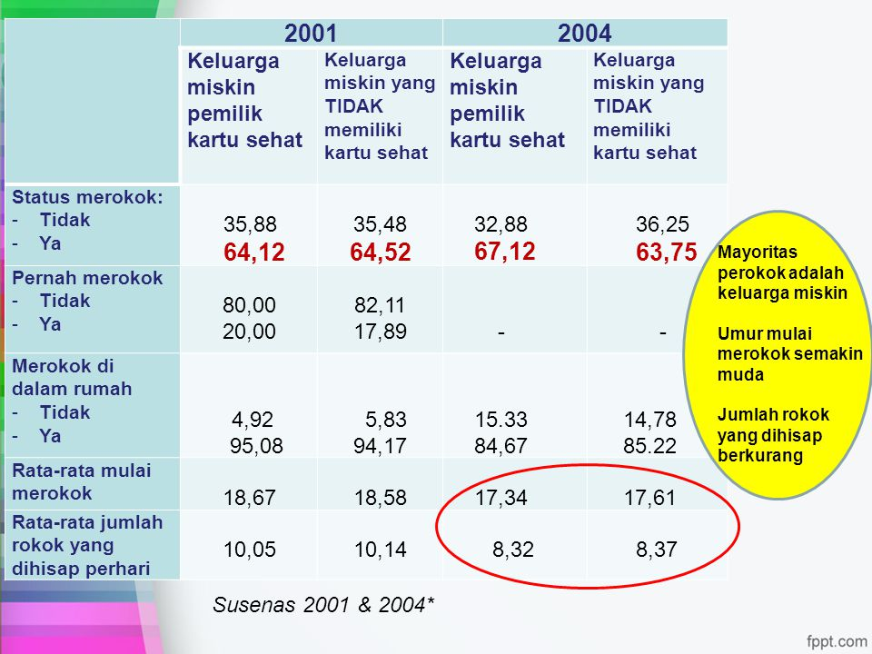 2001 2004 64,52 Keluarga miskin pemilik kartu sehat 35,88 64,12 35,48