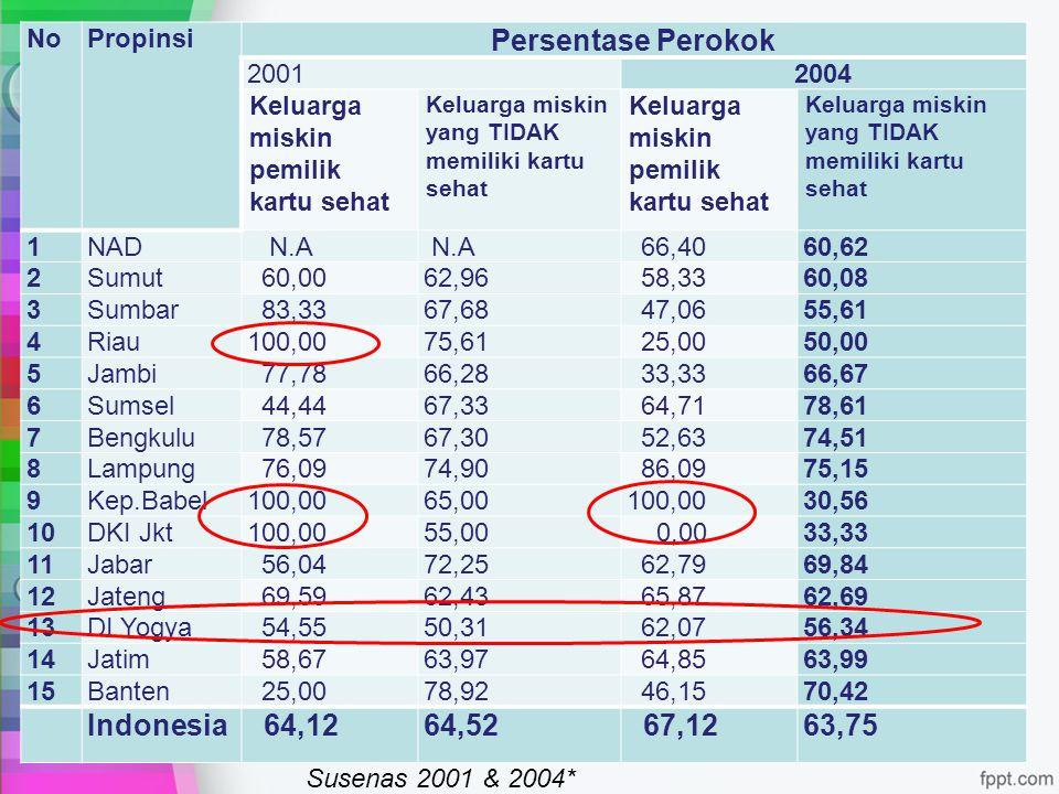 Persentase Perokok Indonesia 64,12 64,52 67,12 63,75 No Propinsi 2001