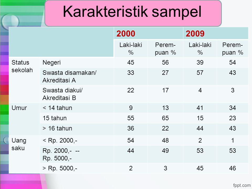 Karakteristik sampel 2000 2009 ` Laki-laki % Perem-puan %