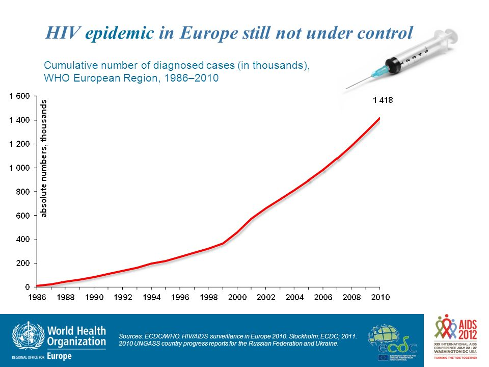 HIV epidemic in Europe still not under control