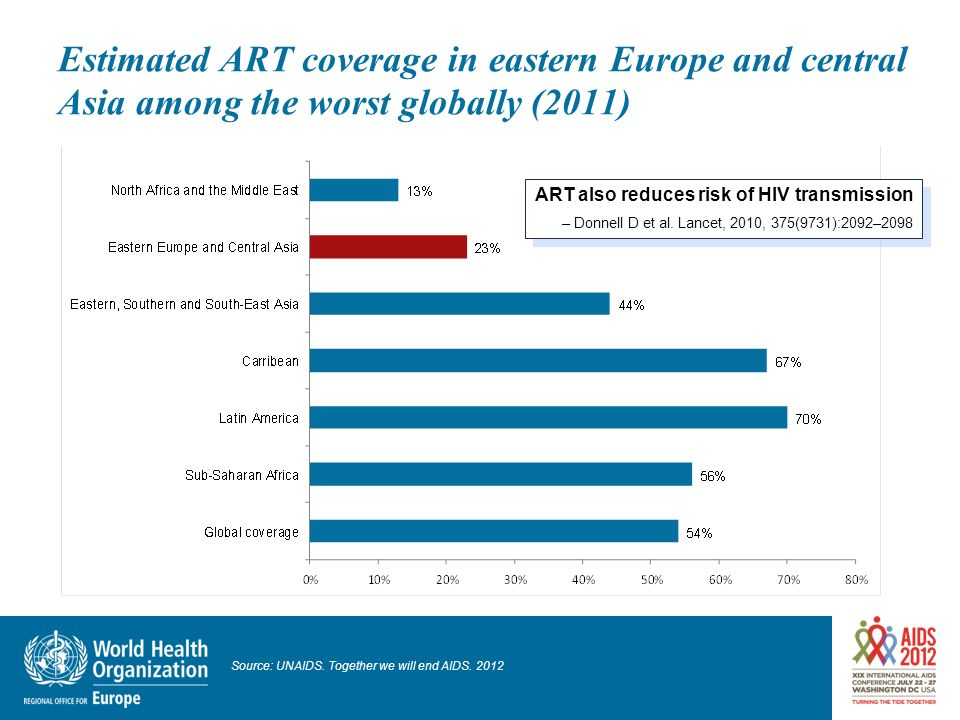 Estimated ART coverage in eastern Europe and central Asia among the worst globally (2011)
