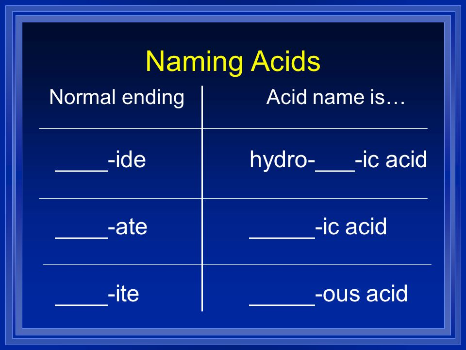 Naming Acids ____-ide ____-ate ____-ite hydro-___-ic acid