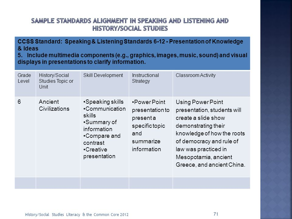 Sample Standards alignment in speaking and listening and history/social studies