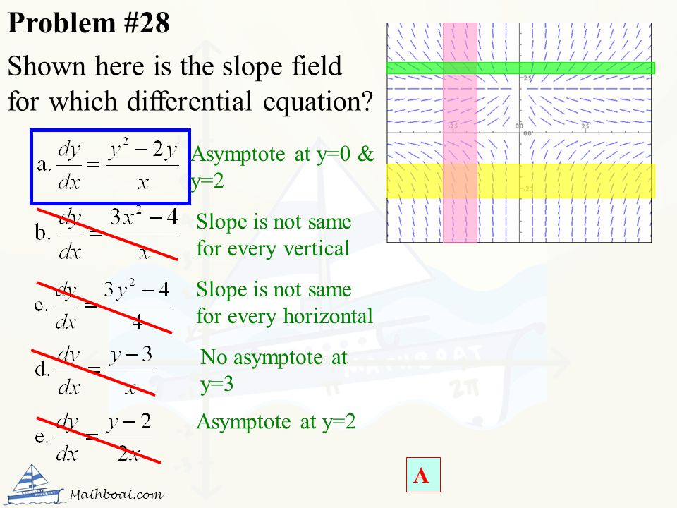 Problem #28 Shown here is the slope field for which differential equation Asymptote at y=0 & y=2.