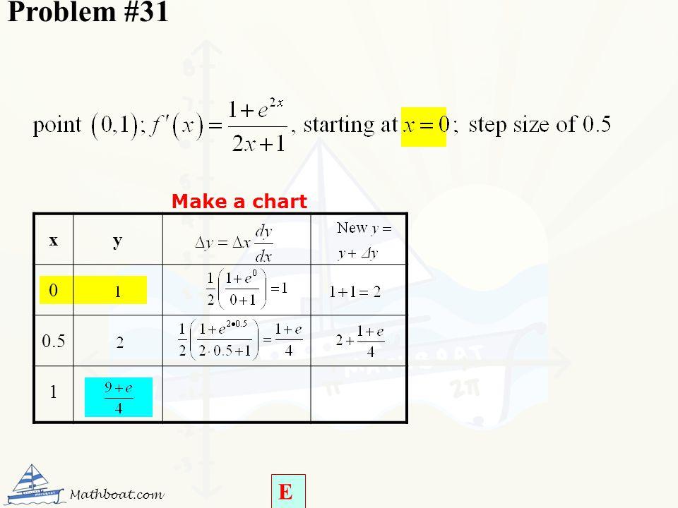 Problem #31 Make a chart x y 0.5 1 Mathboat.com E