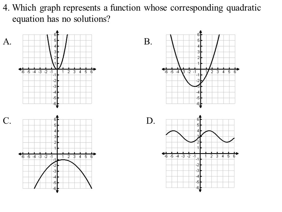 4. Which graph represents a function whose corresponding quadratic