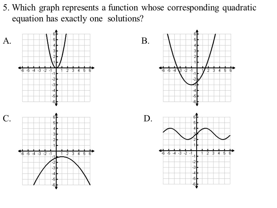 5. Which graph represents a function whose corresponding quadratic