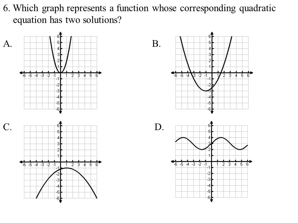 6. Which graph represents a function whose corresponding quadratic