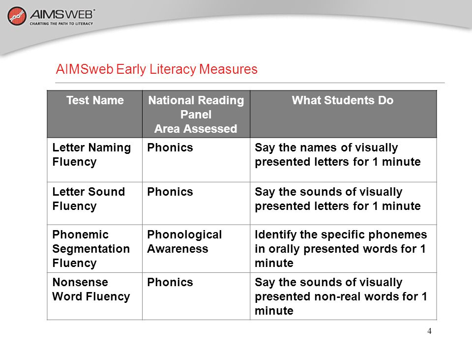 AIMSweb Early Literacy Measures