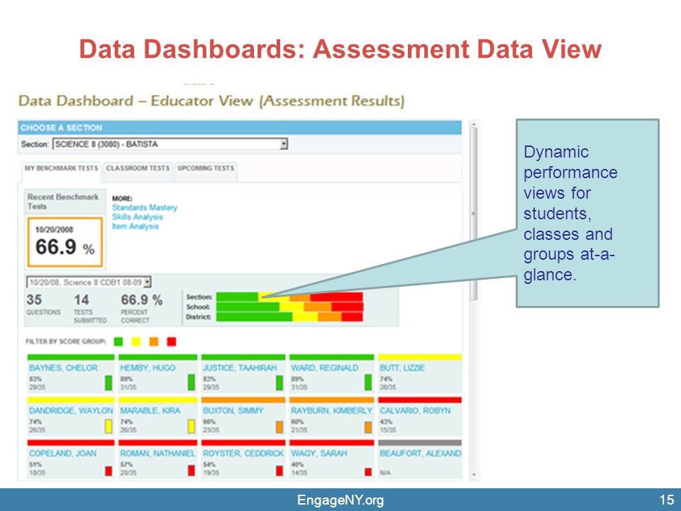 Data Dashboards: Assessment Data View