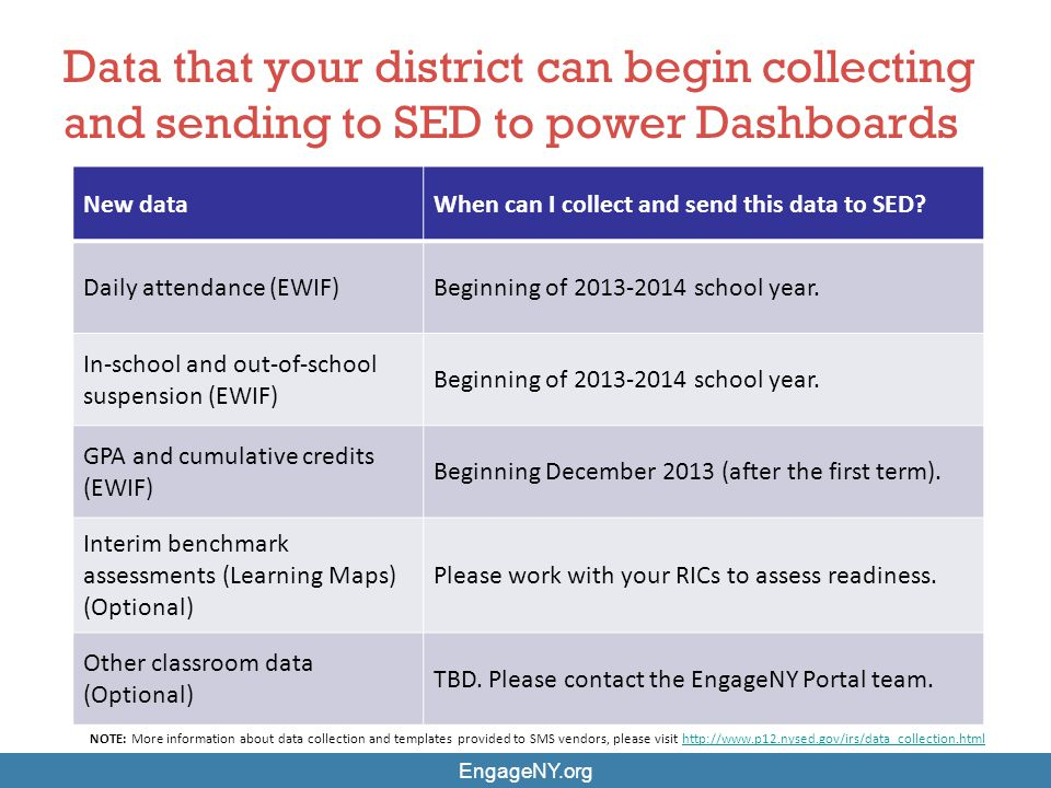 Data that your district can begin collecting and sending to SED to power Dashboards