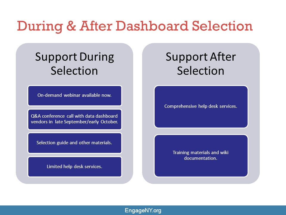 During & After Dashboard Selection