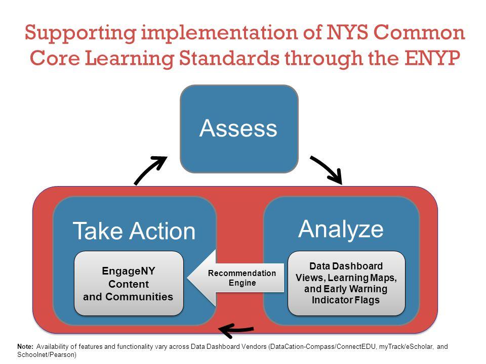 Assess Take Action Analyze