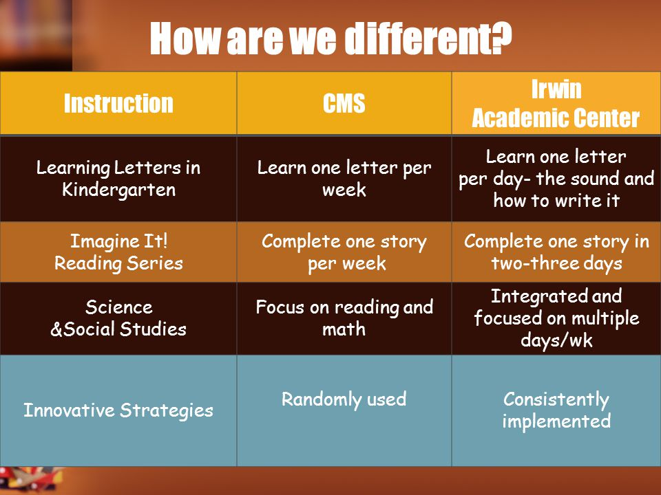 How are we different Instruction CMS Irwin Academic Center