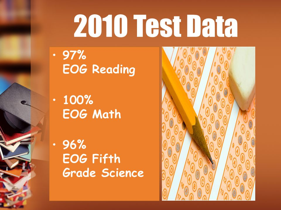 2010 Test Data 97% EOG Reading 100% EOG Math