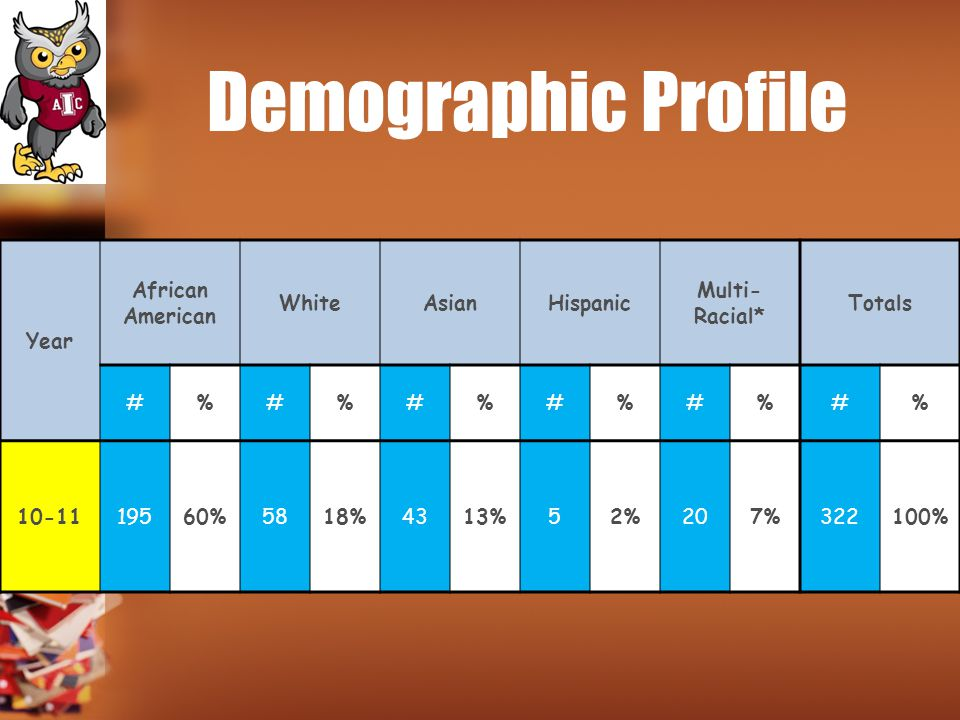 Demographic Profile Year African American White Asian Hispanic