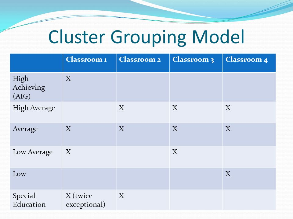 Cluster Grouping Model