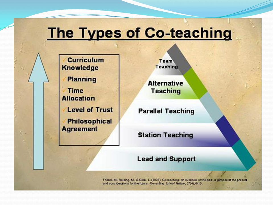 There are various models of co-teaching, requiring varying degrees of trust, planning time, and content knowledge.