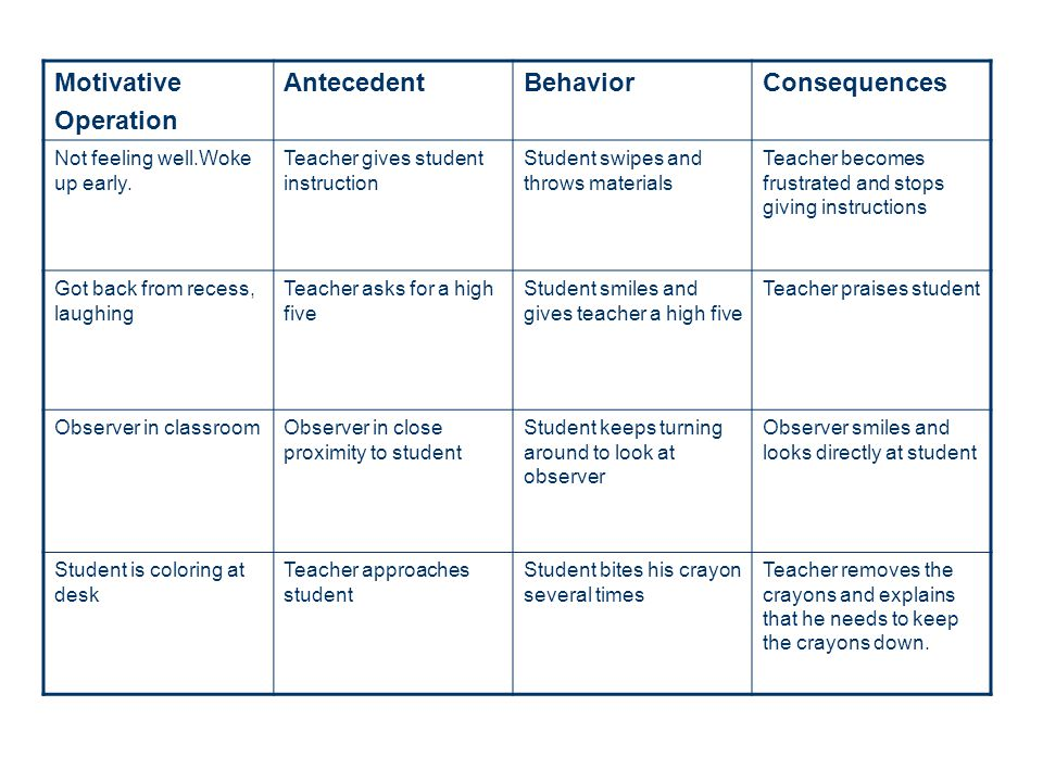Motivative Operation Antecedent Behavior Consequences