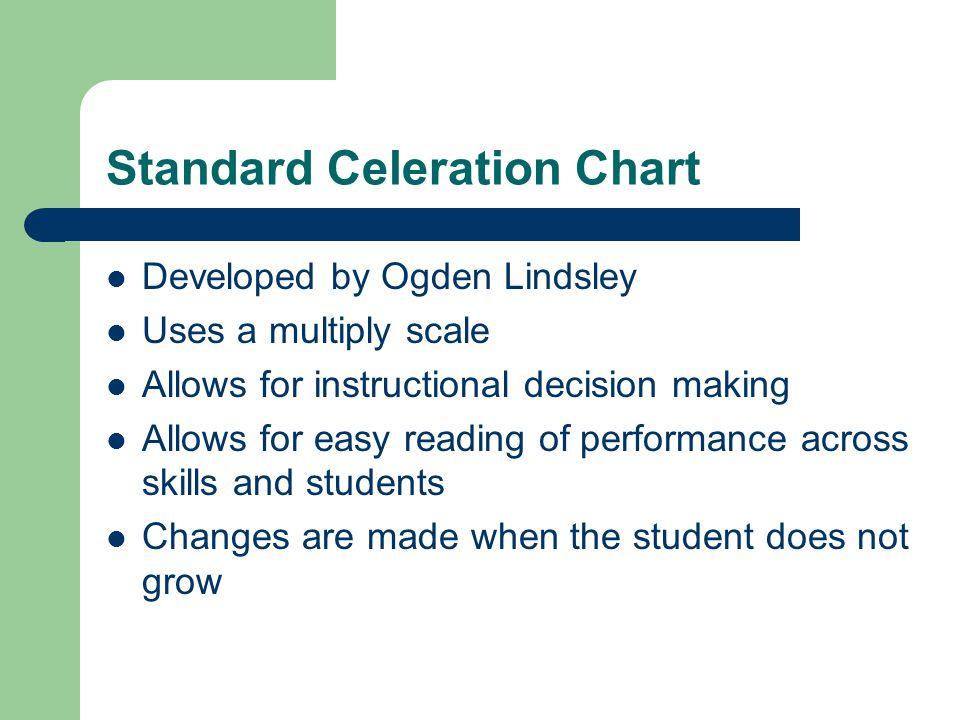 Standard Celeration Chart