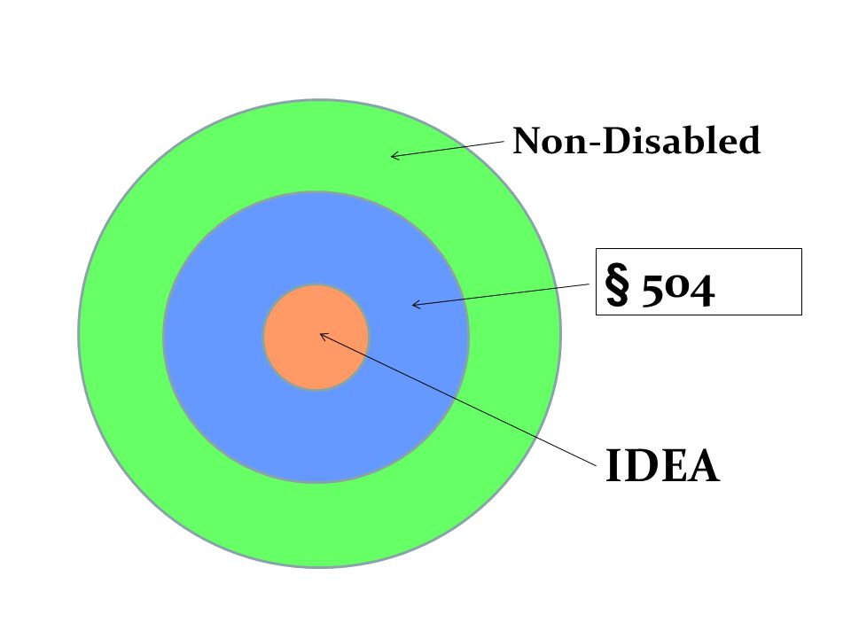 Non-Disabled § 504 IDEA