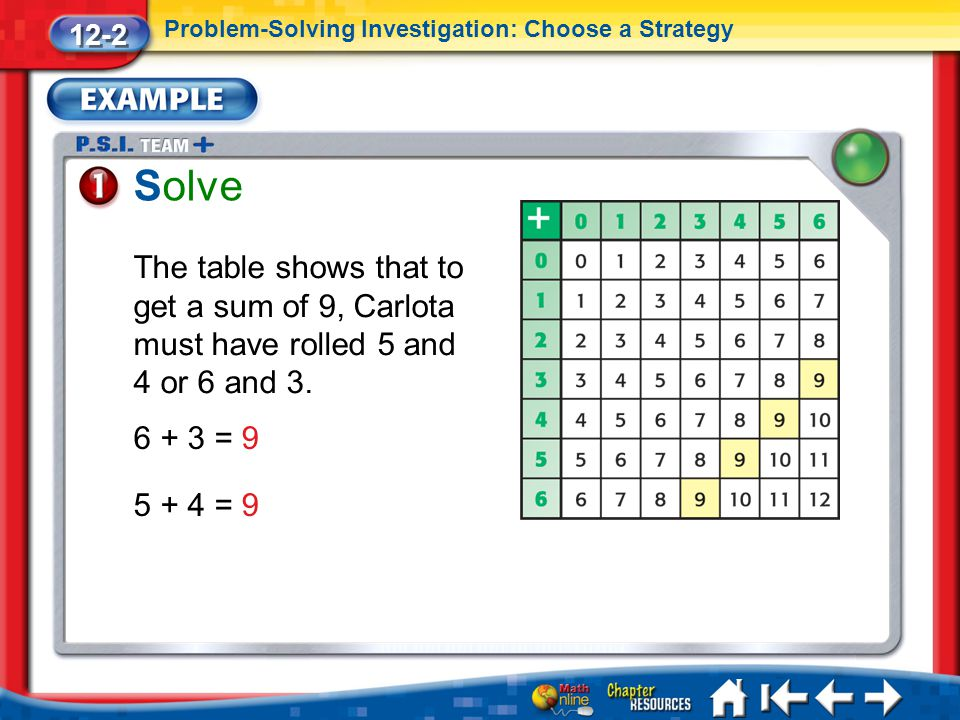 12-2 Problem-Solving Investigation: Choose a Strategy. Solve. The table shows that to get a sum of 9, Carlota must have rolled 5 and 4 or 6 and 3.