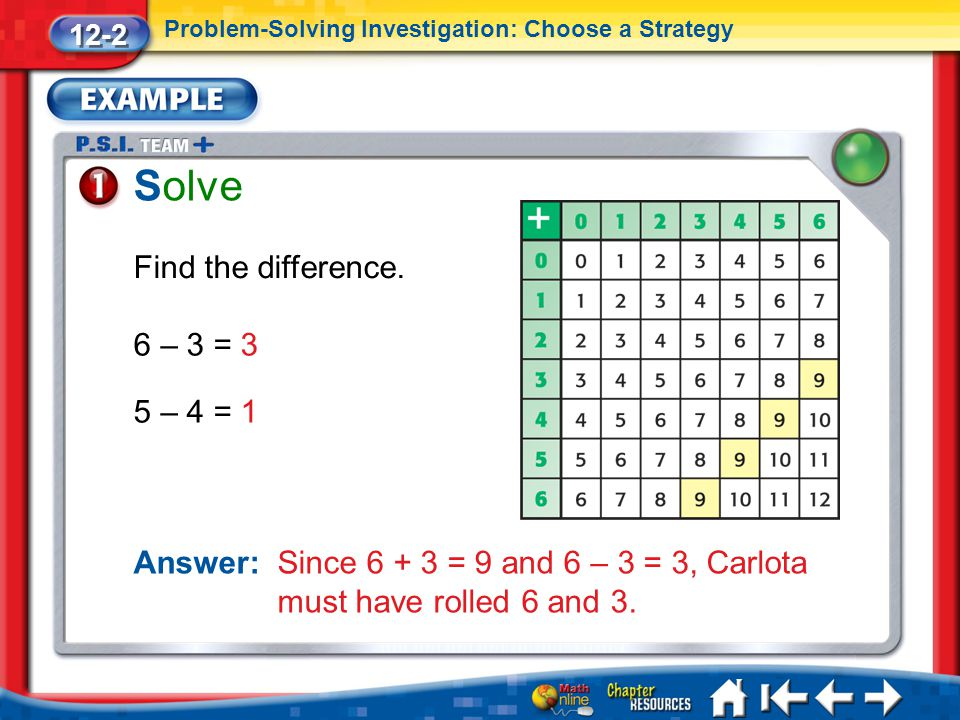 Solve Find the difference. 6 – 3 = 3 5 – 4 = 1