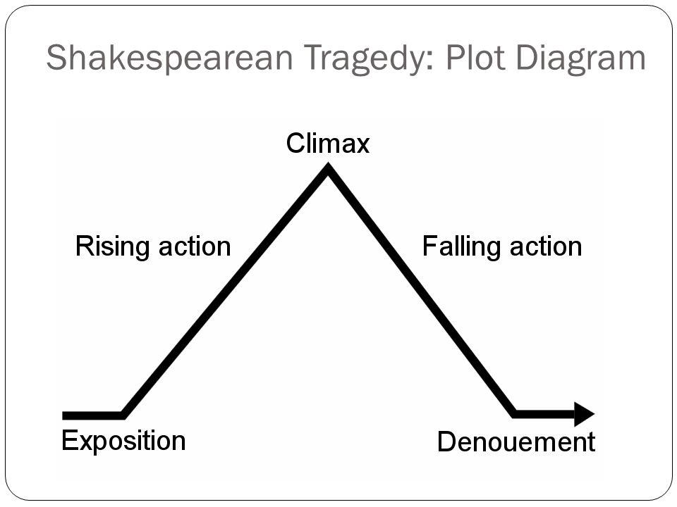 Shakespearean Tragedy: Plot Diagram