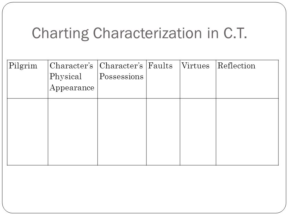 Charting Characterization in C.T.