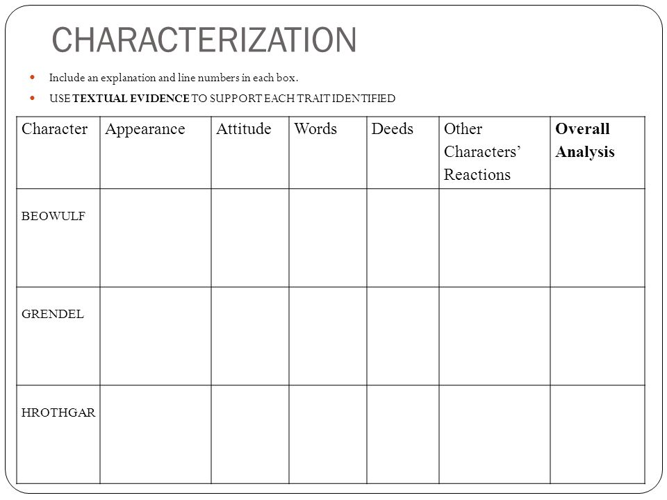 CHARACTERIZATION Character Appearance Attitude Words Deeds