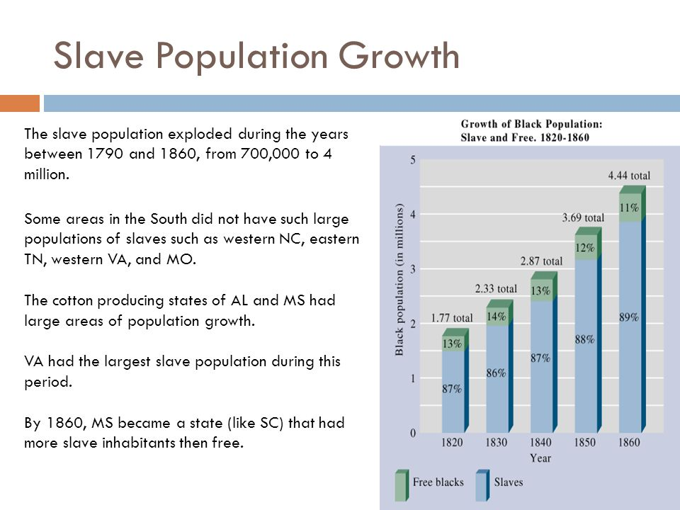 Slave Population Growth