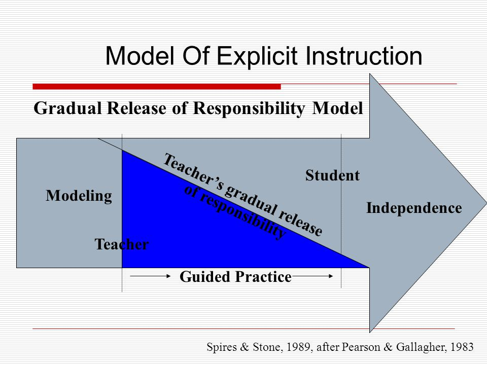 Model Of Explicit Instruction