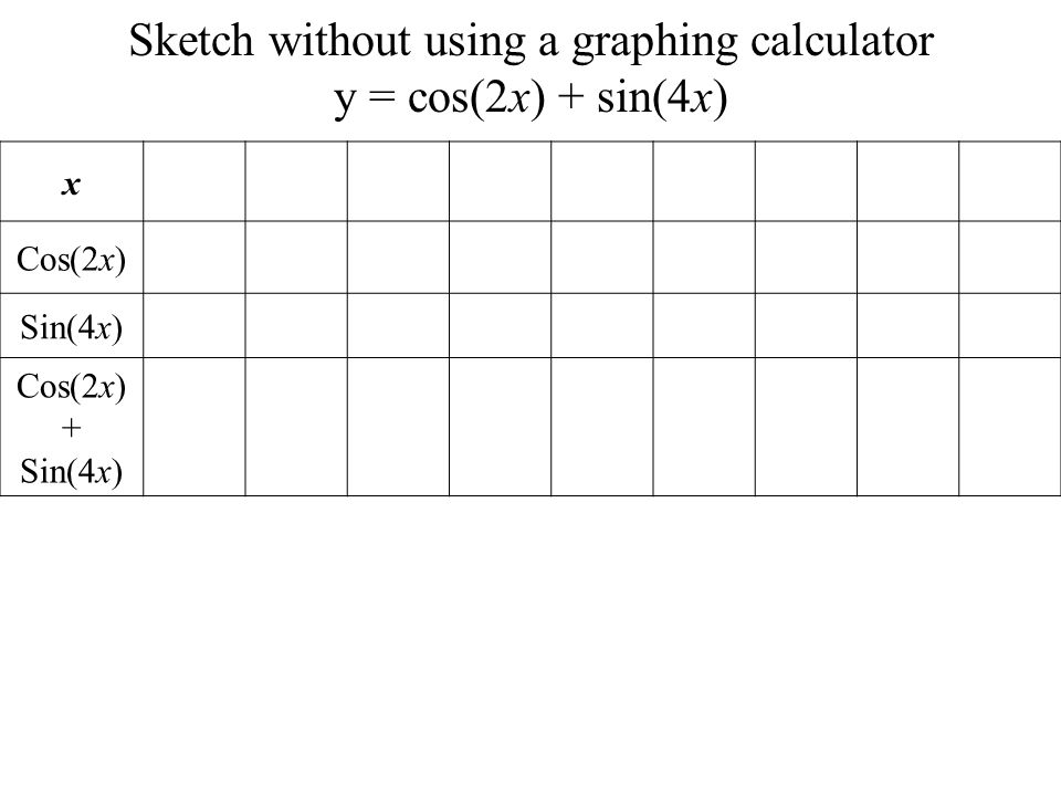 Sketch without using a graphing calculator y = cos(2x) + sin(4x)