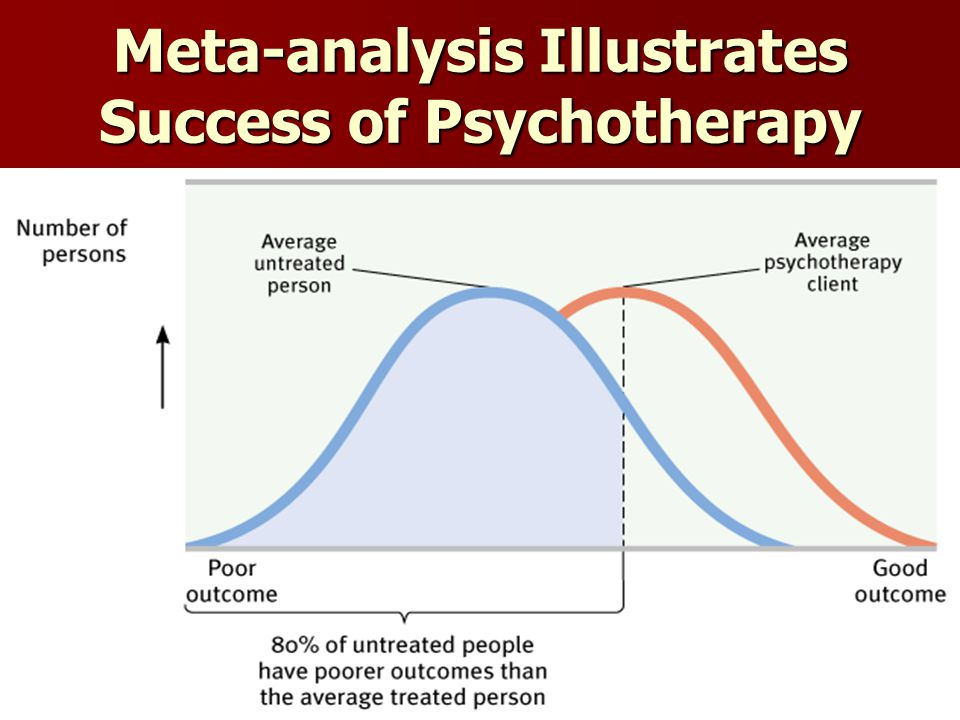 Meta-analysis Illustrates Success of Psychotherapy