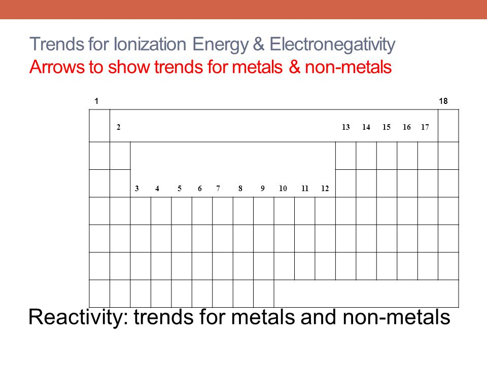 Trends for Ionization Energy & Electronegativity Arrows to show trends for metals & non-metals