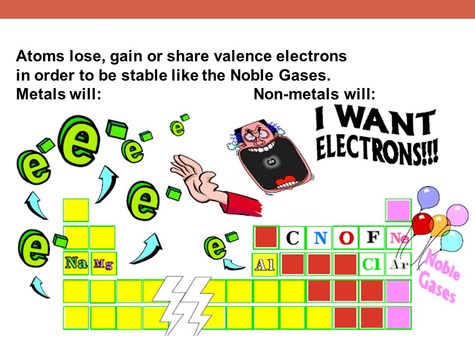 Atoms lose, gain or share valence electrons