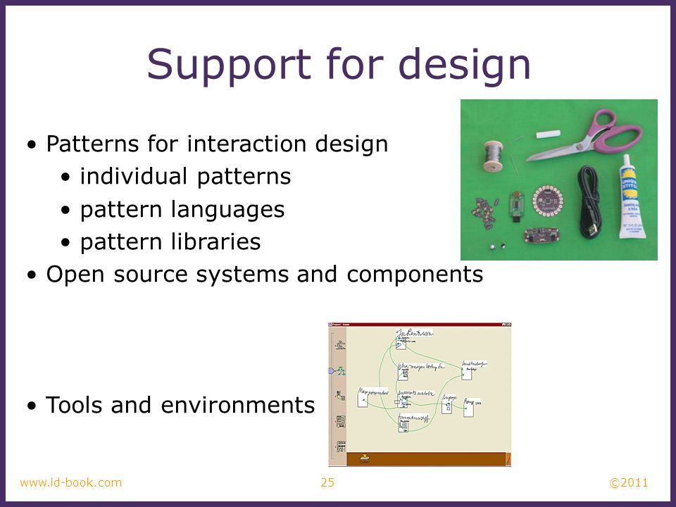 Support for design Patterns for interaction design individual patterns