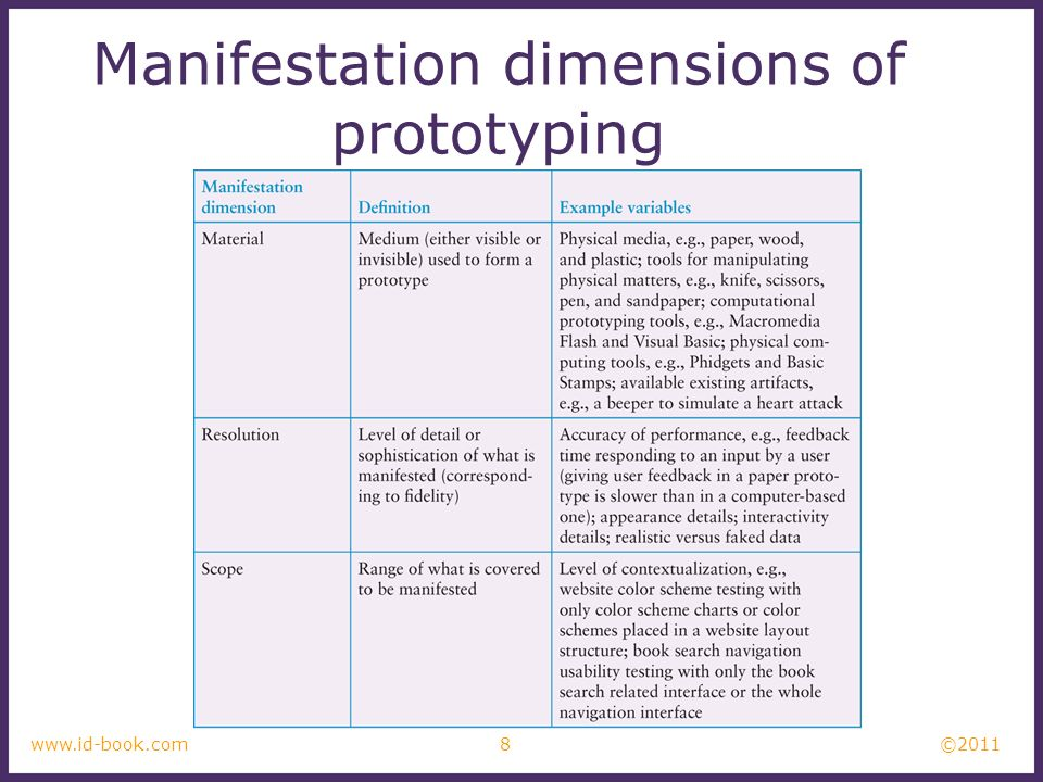 Manifestation dimensions of prototyping