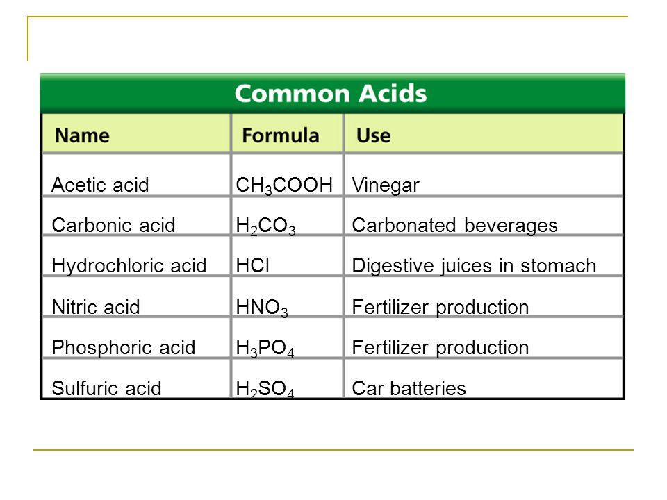 Acetic acid CH3COOH Vinegar