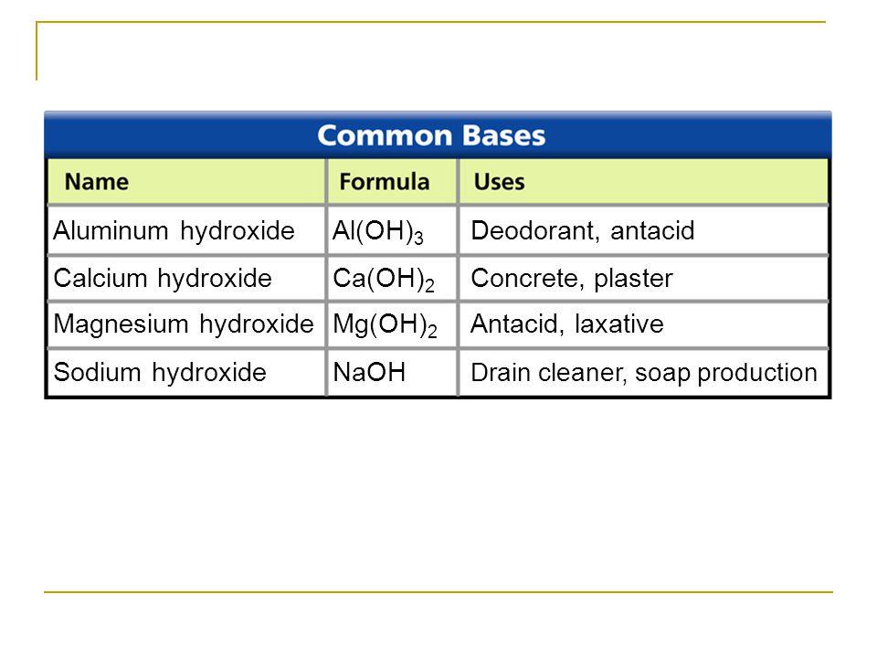 Aluminum hydroxide Al(OH)3 Deodorant, antacid