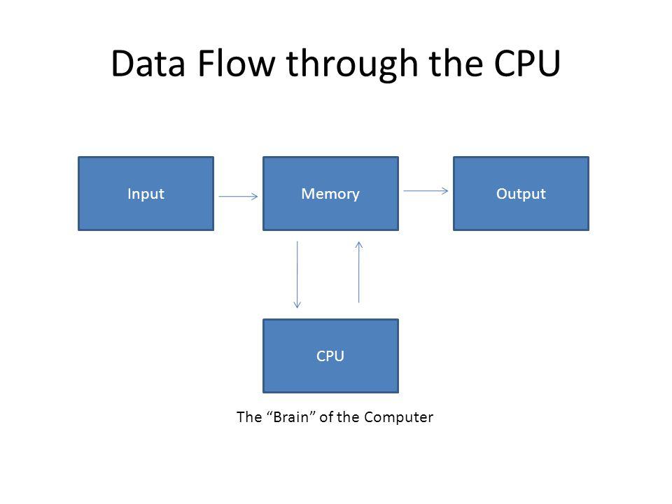 Data Flow through the CPU
