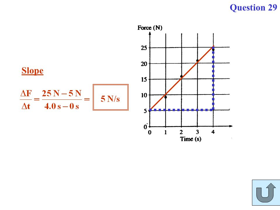 Question 29 Slope