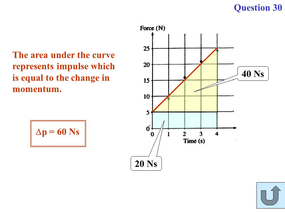 Question 30 The area under the curve represents impulse which is equal to the change in momentum. 40 Ns.