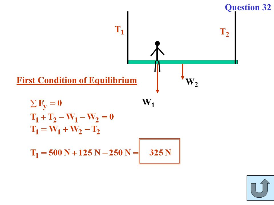 Question 32 W2 W1 T1 T2 First Condition of Equilibrium