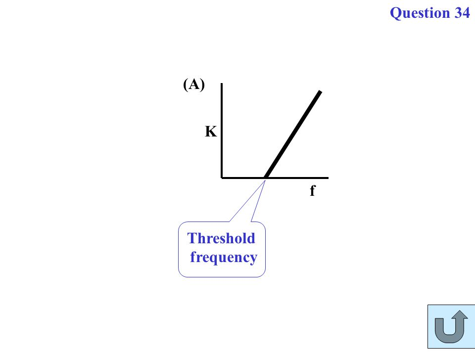 Question 34 K f Threshold frequency (A)