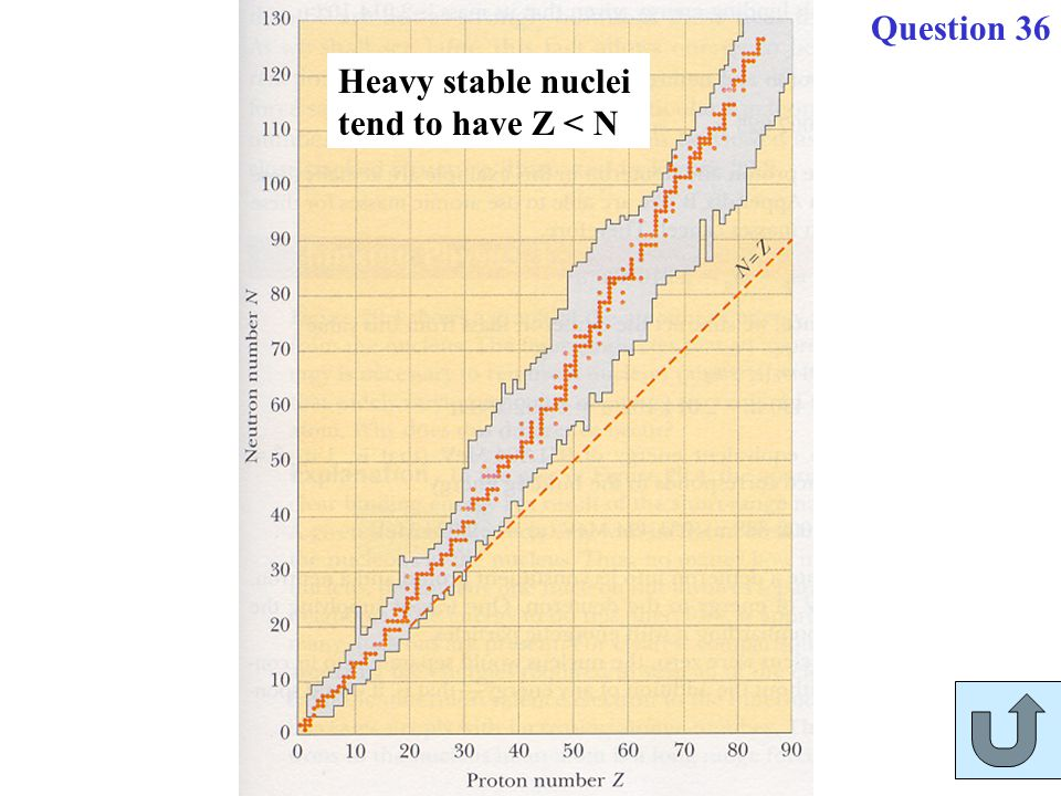 Question 36 Heavy stable nuclei tend to have Z < N