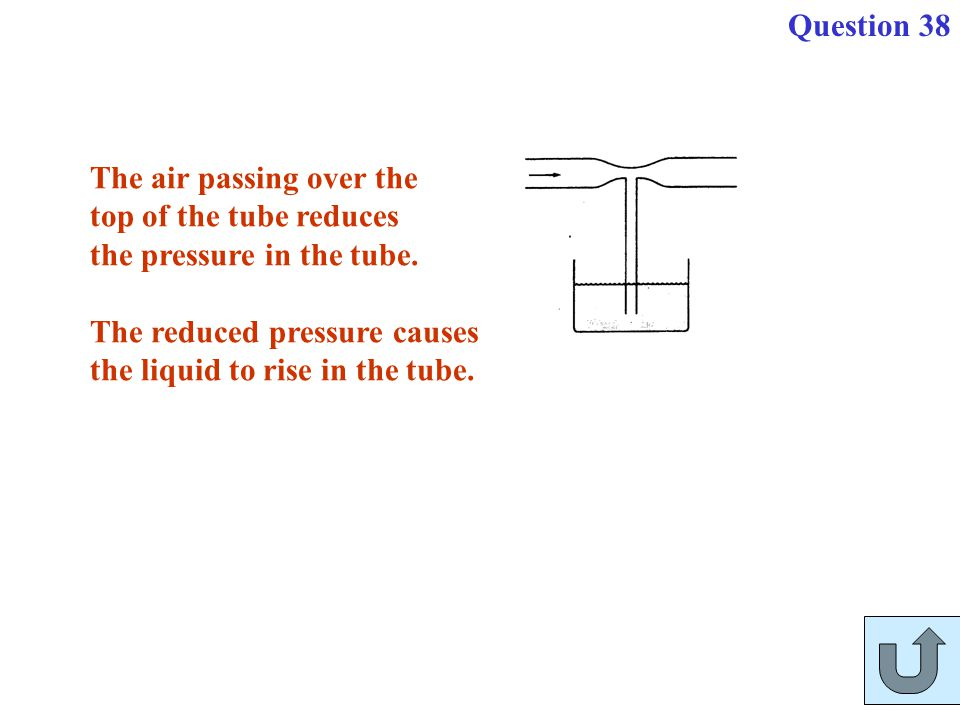 Question 38 The air passing over the. top of the tube reduces. the pressure in the tube. The reduced pressure causes.